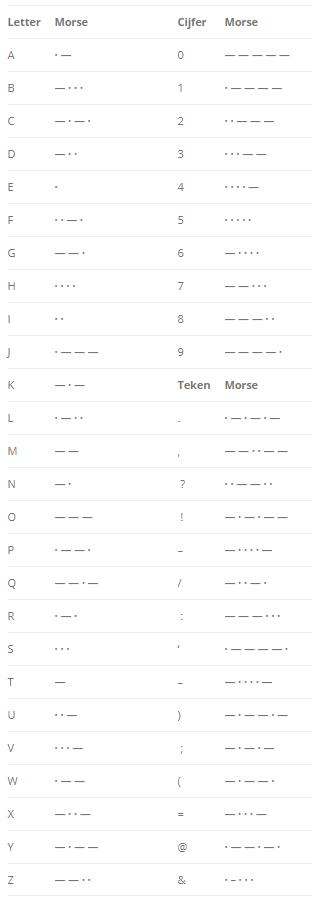 Morse code alfabet